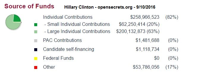 Clinton 2016 Funding