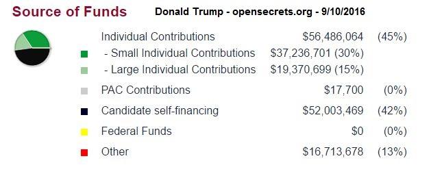 Trump 2016 Funding